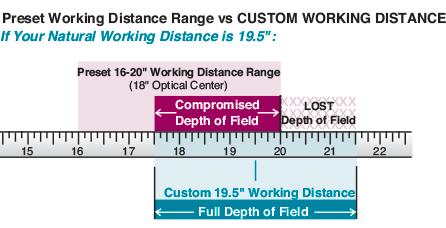 Surgical Custom Working Distance